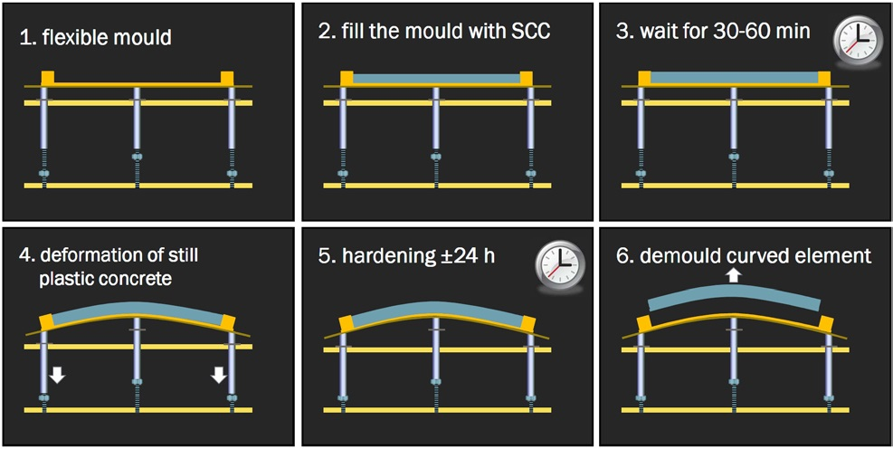 Figure 4: Principle of deforming concrete after casting. Source: R. Schipper